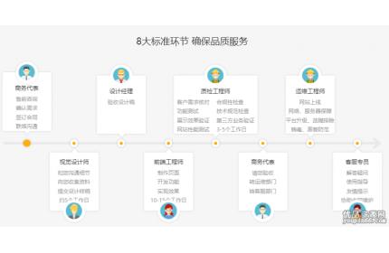 jQuery时间轴步骤服务列表,悬停动画特效源码