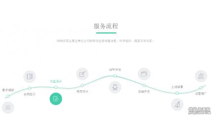 jquery css3简洁创意的服务流程步骤曲线图布局代码