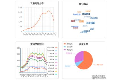 echarts经济学科分布图表实例源代码下载