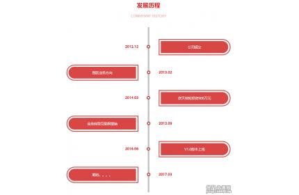 红色的发展历程时间轴div布局源代码下载