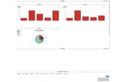 echart选择部门数据图表展示源代码下载